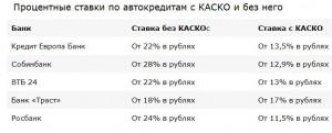 Процентные ставки кредита без КАСКО
